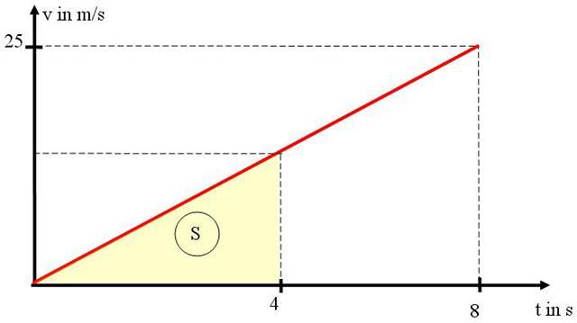 Referate | Physik | Zusammenhänge im s(t), v(t) und a(t) - Diagramm